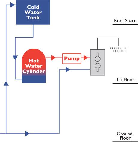 Water Pressure Guide